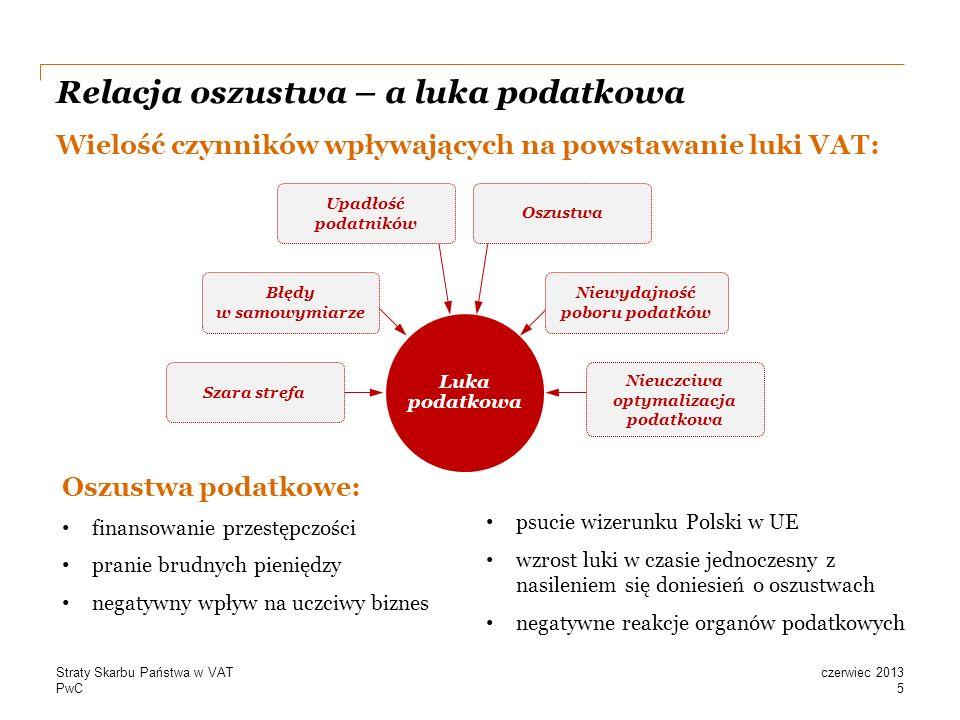 PwC Relacja oszustwa – a luka podatkowa Wielość czynników wpływających na powstawanie luki VAT: 5 czerwiec 2013Straty Skarbu Państwa w VAT Oszustwa podatkowe: finansowanie przestępczości pranie brudnych pieniędzy negatywny wpływ na uczciwy biznes psucie wizerunku Polski w UE wzrost luki w czasie jednoczesny z nasileniem się doniesień o oszustwach negatywne reakcje organów podatkowych Luka podatkowa Szara strefa Błędy w samowymiarze Upadłość podatników Oszustwa Niewydajność poboru podatków Nieuczciwa optymalizacja podatkowa