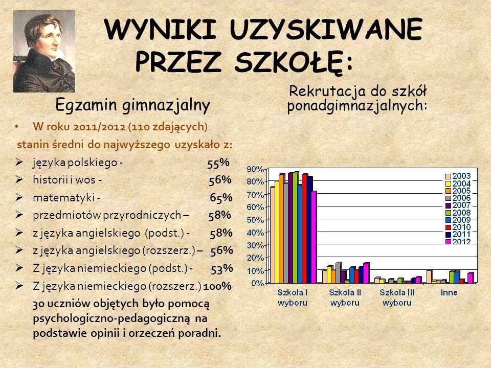 WYNIKI UZYSKIWANE PRZEZ SZKOŁĘ: Egzamin gimnazjalny W roku 2011/2012 (110 zdających) stanin średni do najwyższego uzyskało z: języka polskiego - 55% h