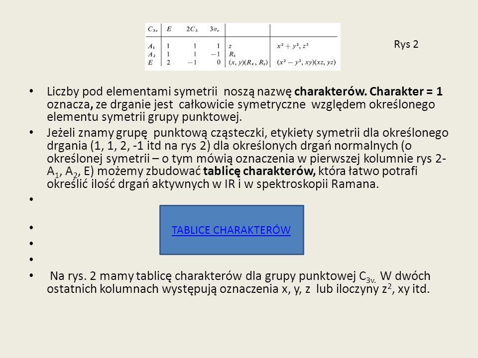 Rys 2 Liczby pod elementami symetrii noszą nazwę charakterów. Charakter = 1 oznacza, ze drganie jest całkowicie symetryczne względem określonego eleme