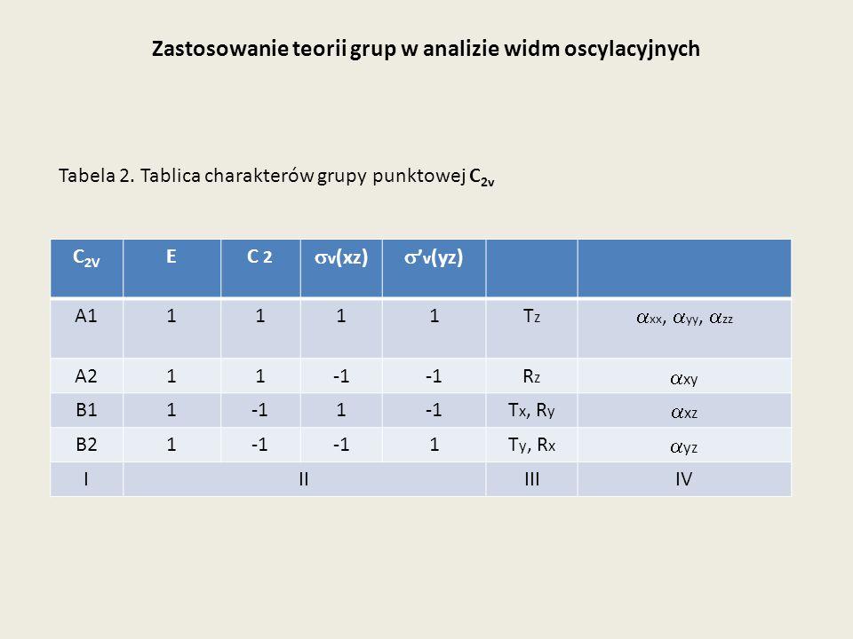 Zastosowanie teorii grup w analizie widm oscylacyjnych C 2V EC 2 v (xz) v (yz) A11111TzTz xx, yy, zz A211 RzRz xy B111 T x, R y xz B21 1T y, R x yz II