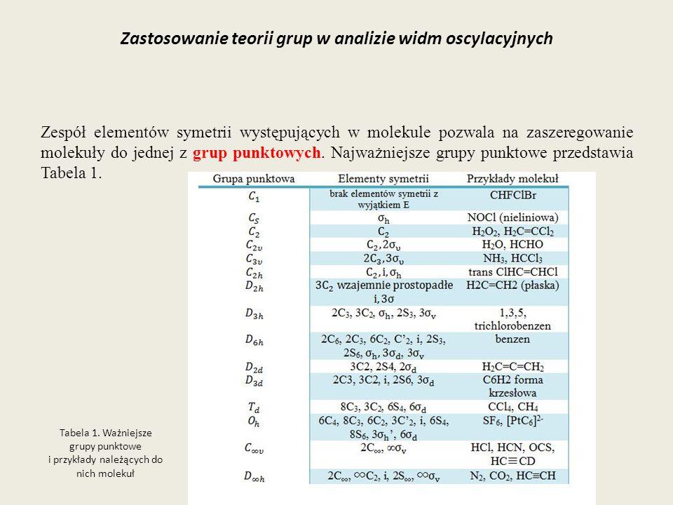 Zastosowanie teorii grup w analizie widm oscylacyjnych Zespół elementów symetrii występujących w molekule pozwala na zaszeregowanie molekuły do jednej
