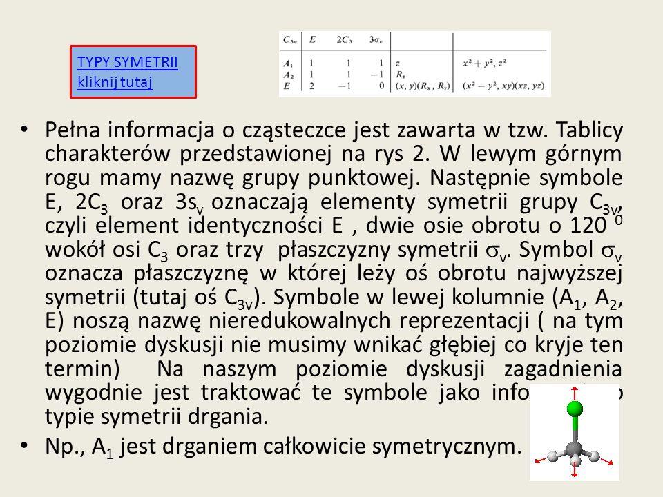 Pełna informacja o cząsteczce jest zawarta w tzw. Tablicy charakterów przedstawionej na rys 2. W lewym górnym rogu mamy nazwę grupy punktowej. Następn