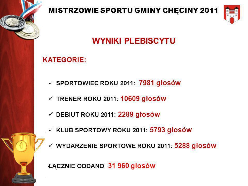 WYNIKI PLEBISCYTU KATEGORIE: SPORTOWIEC ROKU 2011: 7981 głosów TRENER ROKU 2011: 10609 głosów DEBIUT ROKU 2011: 2289 głosów KLUB SPORTOWY ROKU 2011: 5