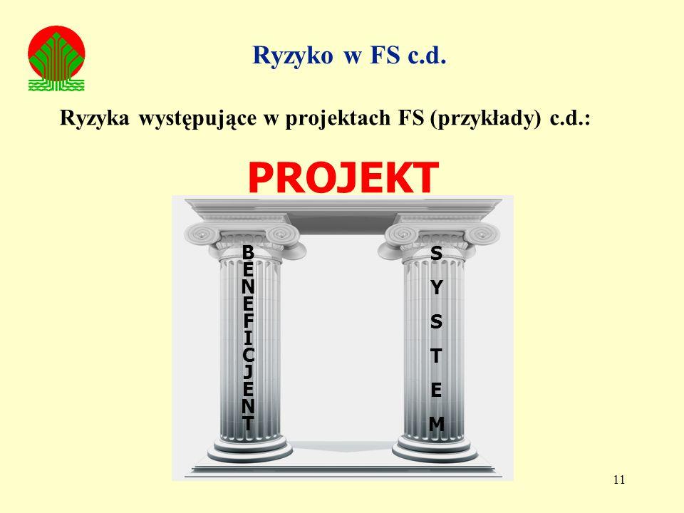 11 Ryzyka występujące w projektach FS (przykłady) c.d.: PROJEKT BENEFICJENTBENEFICJENT SYSTEMSYSTEM Ryzyko w FS c.d.