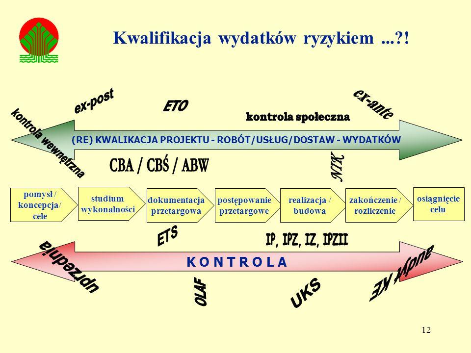 12 K O N T R O L A (RE) KWALIKACJA PROJEKTU - ROBÓT/USŁUG/DOSTAW - WYDATKÓW pomysł / koncepcja/ cele studium wykonalności dokumentacja przetargowa postępowanie przetargowe realizacja / budowa zakończenie / rozliczenie osiągnięcie celu Kwalifikacja wydatków ryzykiem...?!