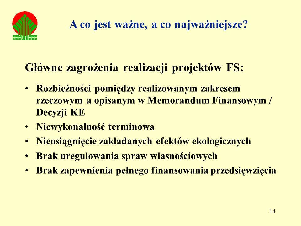 14 Główne zagrożenia realizacji projektów FS: Rozbieżności pomiędzy realizowanym zakresem rzeczowym a opisanym w Memorandum Finansowym / Decyzji KE Ni