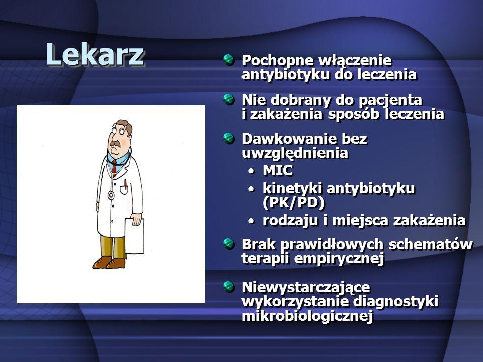 LekarzLekarz Pochopne włączenie antybiotyku do leczenia Nie dobrany do pacjenta i zakażenia sposób leczenia Dawkowanie bez uwzględnienia MIC kinetyki