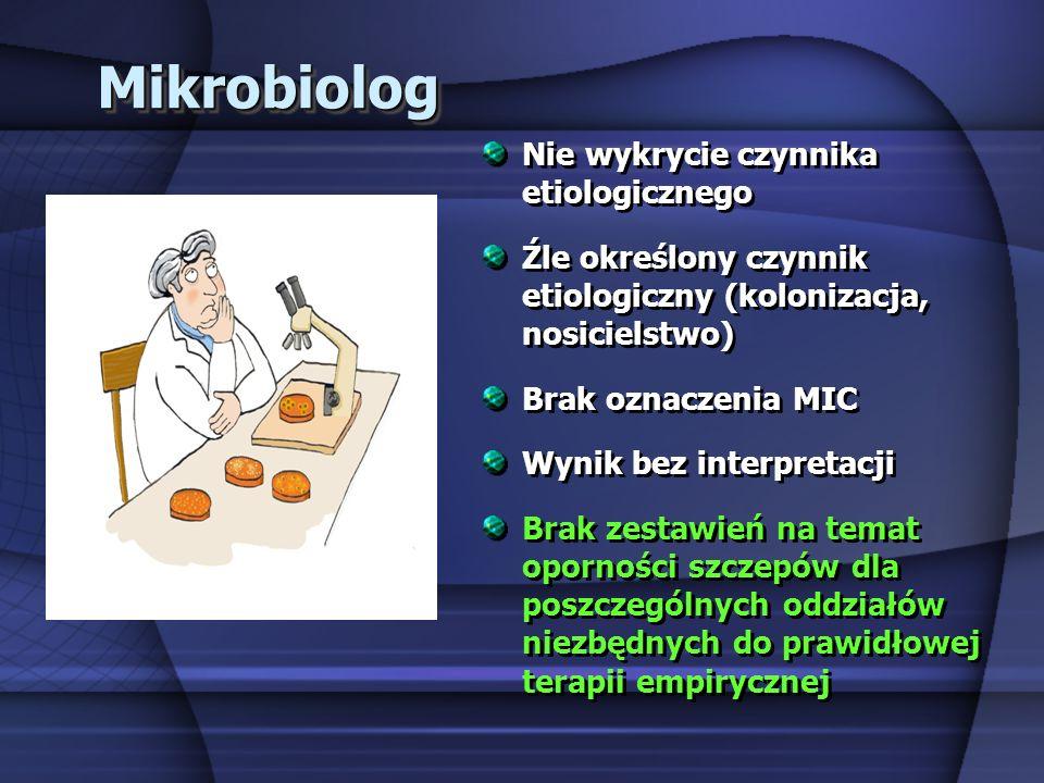MikrobiologMikrobiolog Nie wykrycie czynnika etiologicznego Źle określony czynnik etiologiczny (kolonizacja, nosicielstwo) Brak oznaczenia MIC Wynik b