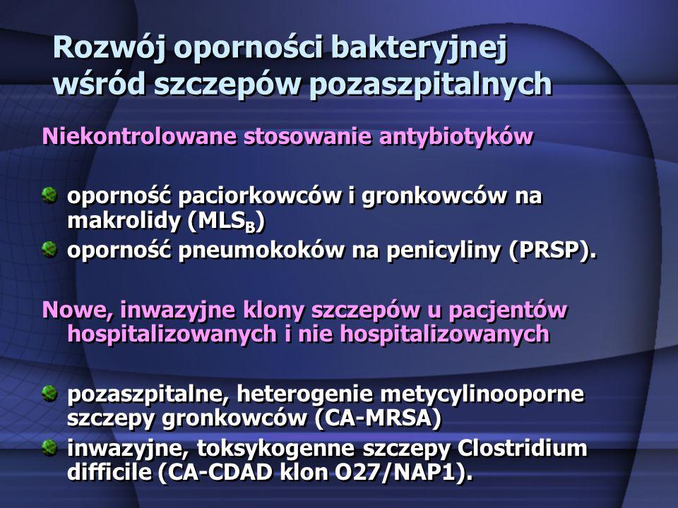 Rozwój oporności bakteryjnej wśród szczepów pozaszpitalnych Niekontrolowane stosowanie antybiotyków oporność paciorkowców i gronkowców na makrolidy (M