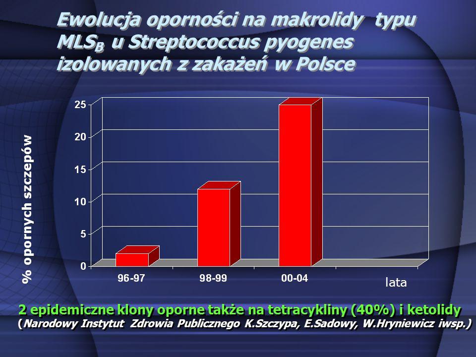 Ewolucja oporności na makrolidy typu MLS B u Streptococcus pyogenes izolowanych z zakażeń w Polsce lata % opornych szczepów 2 epidemiczne klony oporne