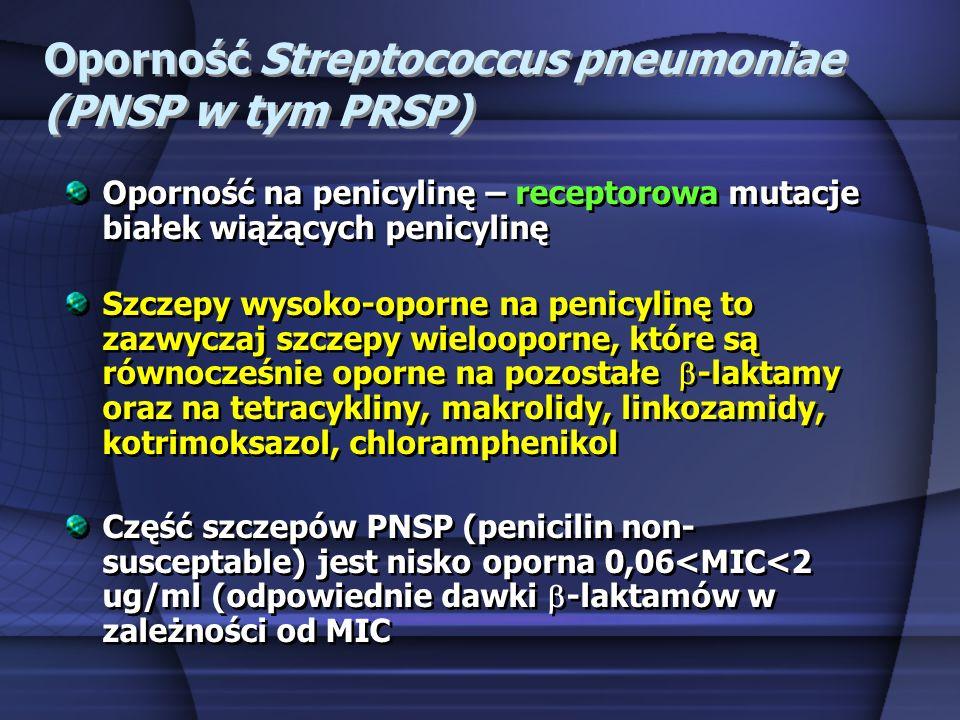 Oporność Streptococcus pneumoniae (PNSP w tym PRSP) Oporność na penicylinę – receptorowa mutacje białek wiążących penicylinę Szczepy wysoko-oporne na