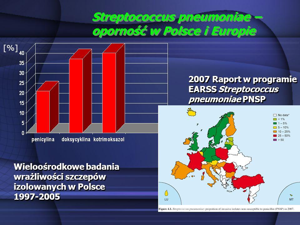 Streptococcus pneumoniae – oporność w Polsce i Europie [%] Wieloośrodkowe badania wrażliwości szczepów izolowanych w Polsce 1997-2005 2007 Raport w pr