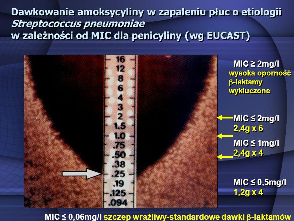 Dawkowanie amoksycyliny w zapaleniu płuc o etiologii Streptococcus pneumoniae w zależności od MIC dla penicyliny (wg EUCAST) MIC 2mg/l wysoka oporność