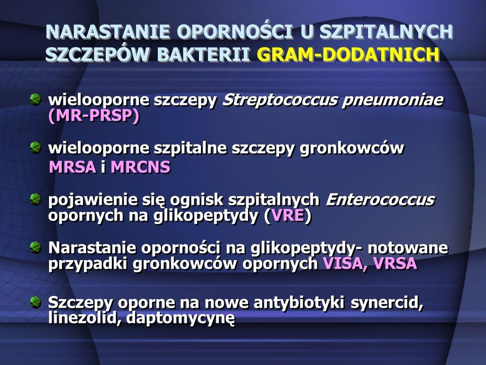 NARASTANIE OPORNOŚCI U SZPITALNYCH SZCZEPÓW BAKTERII GRAM-DODATNICH wielooporne szczepy Streptococcus pneumoniae (MR-PRSP) wielooporne szpitalne szcze