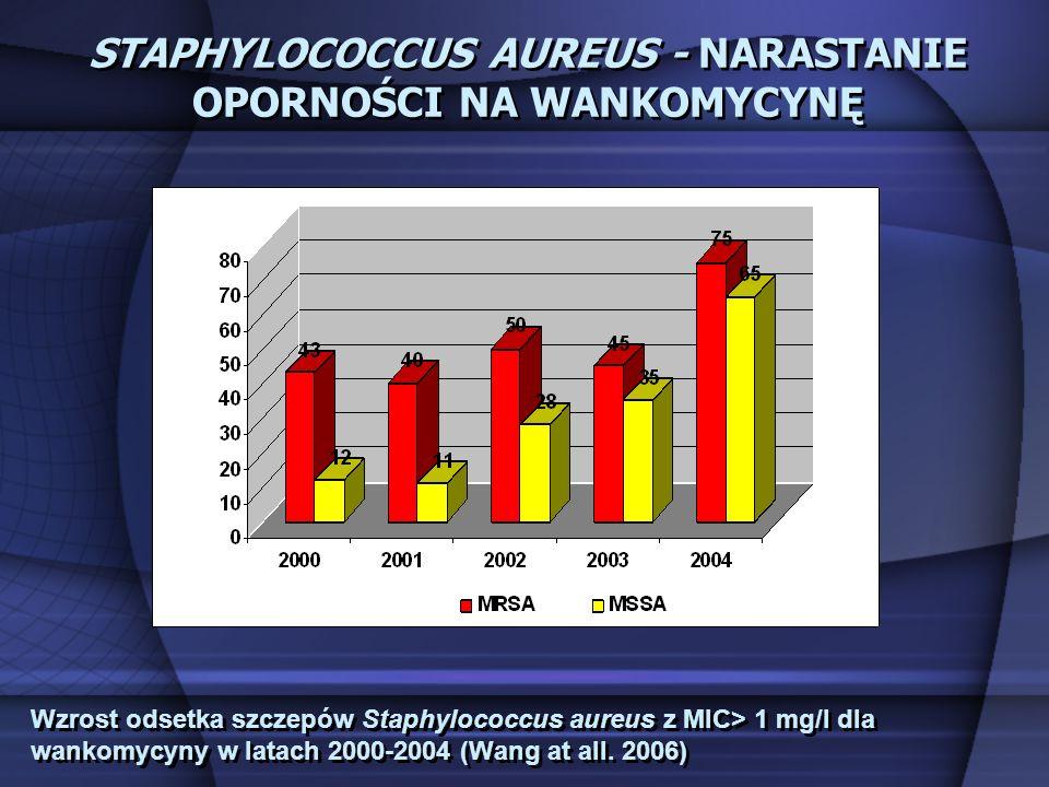 Wzrost odsetka szczepów Staphylococcus aureus z MIC> 1 mg/l dla wankomycyny w latach 2000-2004 (Wang at all. 2006) STAPHYLOCOCCUS AUREUS - NARASTANIE