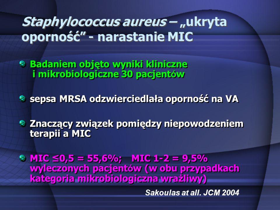 Staphylococcus aureus – ukryta oporność - narastanie MIC Badaniem objęto wyniki kliniczne i mikrobiologiczne 30 pacjent ó w sepsa MRSA odzwierciedlała
