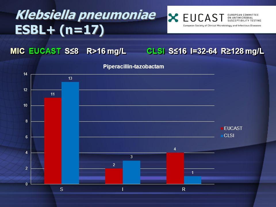 Klebsiella pneumoniae ESBL+ (n=17) MIC EUCAST S8 R>16 mg/L CLSI S16 I=32-64 R128 mg/L