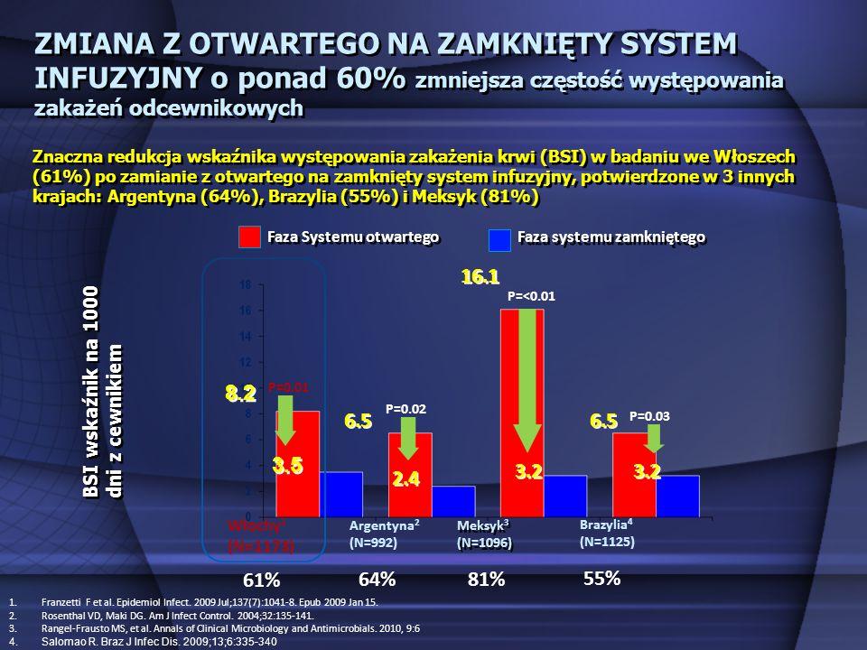 6.5 2.4 P=0.01 BSI wskaźnik na 1000 dni z cewnikiem Argentyna 2 (N=992) 8.2 3.5 P=0.02 Włochy 1 (N=1173) 1.Franzetti F et al. Epidemiol Infect. 2009 J