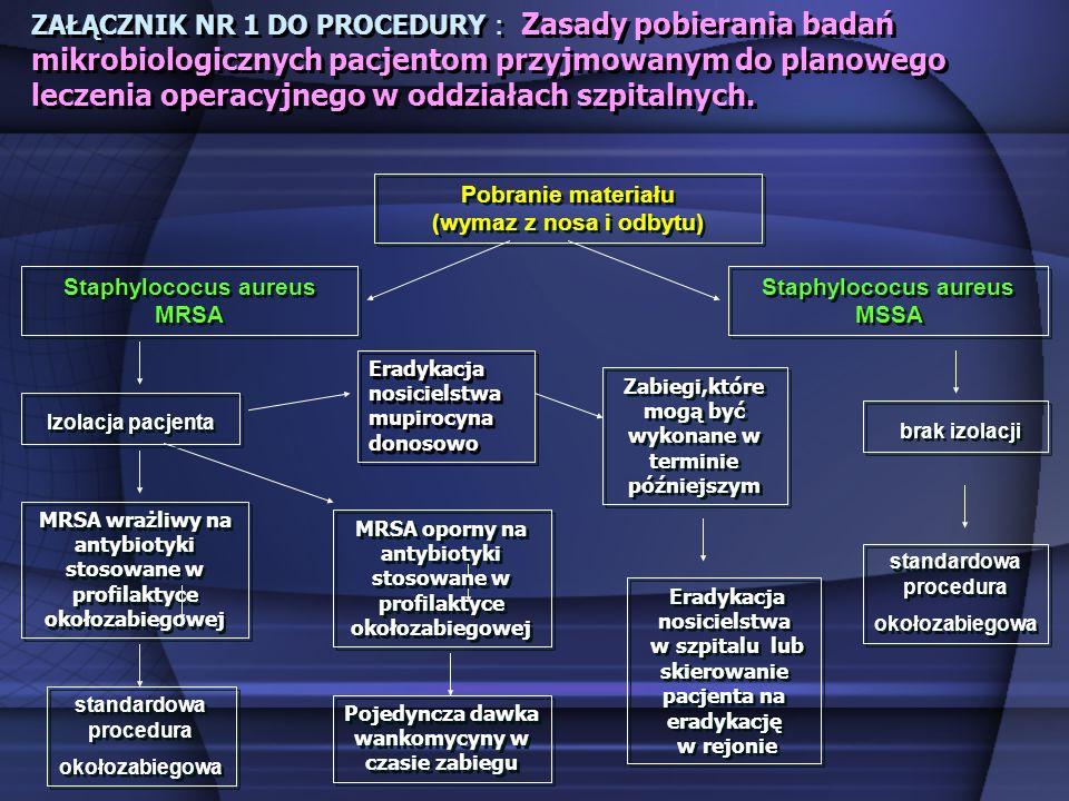 ZAŁĄCZNIK NR 1 DO PROCEDURY : Zasady pobierania badań mikrobiologicznych pacjentom przyjmowanym do planowego leczenia operacyjnego w oddziałach szpita