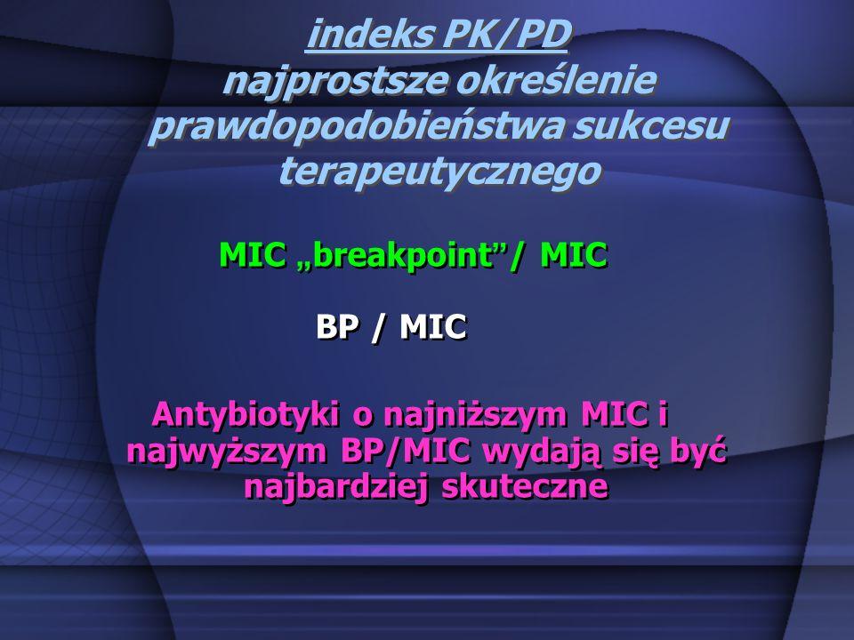 indeks PK/PD najprostsze określenie prawdopodobieństwa sukcesu terapeutycznego MIC breakpoint / MIC BP / MIC Antybiotyki o najniższym MIC i najwyższym