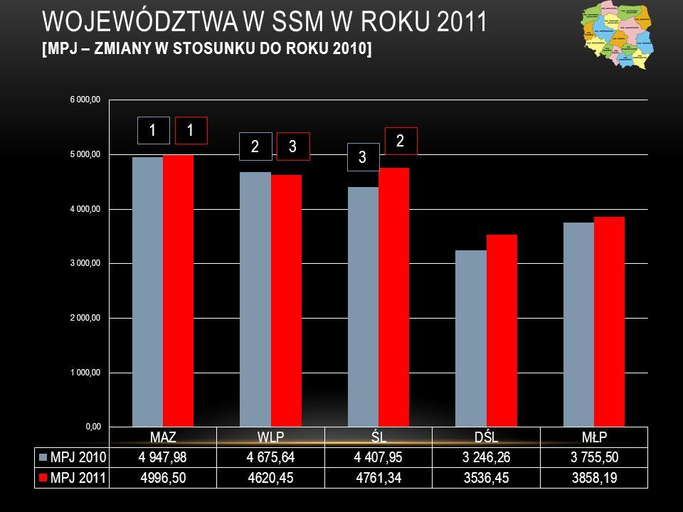 WOJEWÓDZTWA W SSM W ROKU 2011 [MPJ – ZMIANY W STOSUNKU DO ROKU 2010] 1 2 3 1 3 2