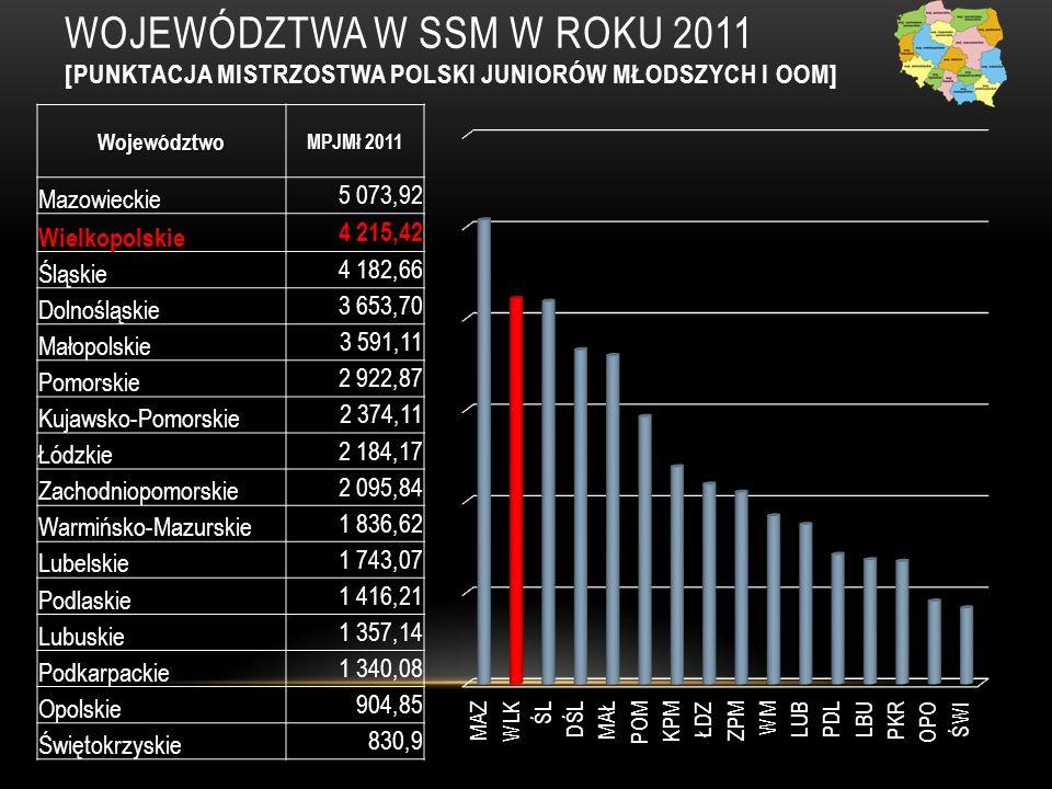 WOJEWÓDZTWA W SSM W ROKU 2011 [PUNKTACJA MISTRZOSTWA POLSKI JUNIORÓW MŁODSZYCH I OOM]Województwo MPJMł 2011 Mazowieckie 5 073,92 Wielkopolskie 4 215,424 215,42 Śląskie 4 182,66 Dolnośląskie 3 653,70 Małopolskie 3 591,11 Pomorskie 2 922,87 Kujawsko-Pomorskie 2 374,11 Łódzkie 2 184,17 Zachodniopomorskie 2 095,84 Warmińsko-Mazurskie 1 836,62 Lubelskie 1 743,07 Podlaskie 1 416,21 Lubuskie 1 357,14 Podkarpackie 1 340,08 Opolskie 904,85 Świętokrzyskie 830,9