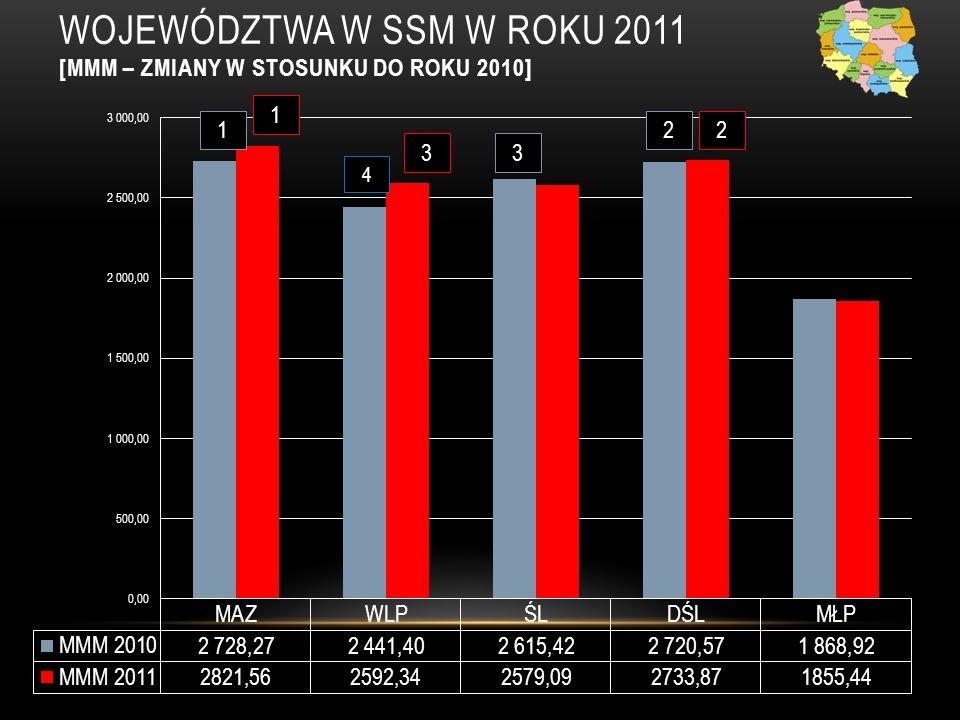 WOJEWÓDZTWA W SSM W ROKU 2011 [MMM – ZMIANY W STOSUNKU DO ROKU 2010] 1 3 2 1 3 2 4