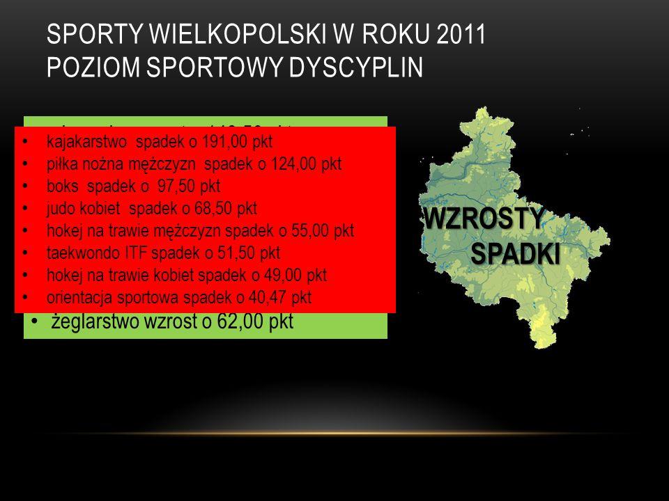 SPORTY WIELKOPOLSKI W ROKU 2011 POZIOM SPORTOWY DYSCYPLIN WZROSTY SPADKI SPADKI pływanie wzrost o 149,50 pkt kickboxing wzrost o 114,00 pkt piłka nożna kobiet wzrost o 104,00 pkt wioślarstwo wzrost o 87,38 pkt kręglarstwo wzrost o 83,00 pkt strzelectwo wzrost o 74,00 pkt lekka atletyka wzrost o 71,31 pkt żeglarstwo wzrost o 62,00 pkt kajakarstwo spadek o 191,00 pkt piłka nożna mężczyzn spadek o 124,00 pkt boks spadek o 97,50 pkt judo kobiet spadek o 68,50 pkt hokej na trawie mężczyzn spadek o 55,00 pkt taekwondo ITF spadek o 51,50 pkt hokej na trawie kobiet spadek o 49,00 pkt orientacja sportowa spadek o 40,47 pkt