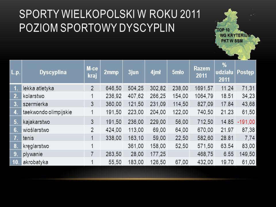 SPORTY WIELKOPOLSKI W ROKU 2011 POZIOM SPORTOWY DYSCYPLIN TOP 10 WG KRYTERIUM PKT W SSM L.p.Dyscyplina M-ce kraj 2mmp3jun4jmł5mło Razem 2011 % udziału 2011 Postęp 1.