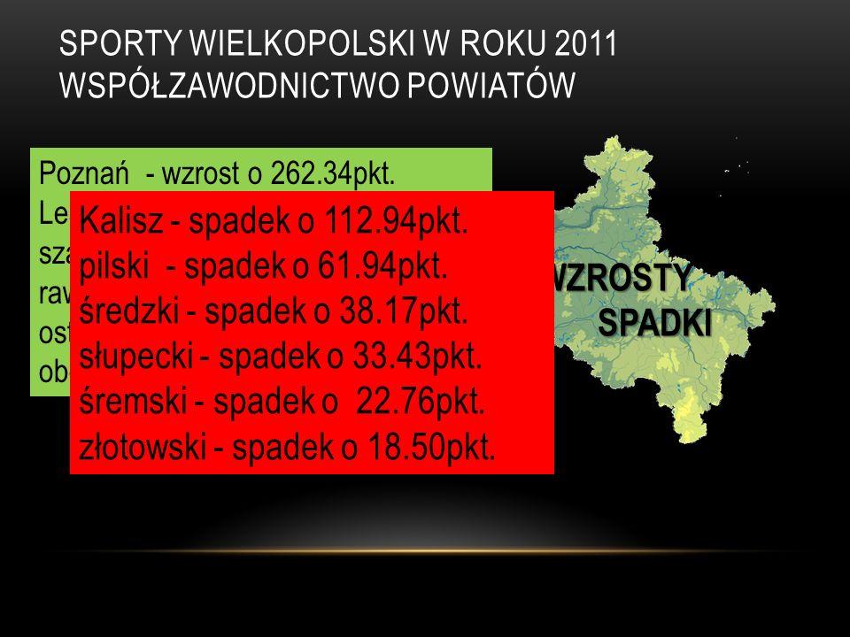 SPORTY WIELKOPOLSKI W ROKU 2011 WSPÓŁZAWODNICTWO POWIATÓW WZROSTY SPADKI SPADKI Poznań - wzrost o 262.34pkt.