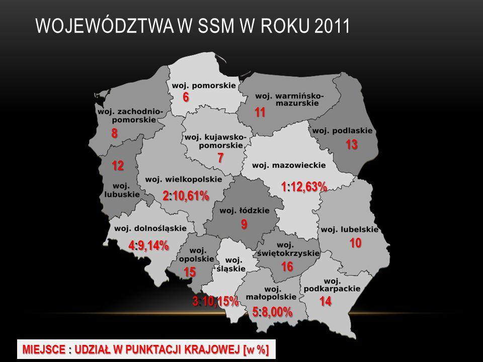 WOJEWÓDZTWA W SSM W ROKU 2011 1:12,63% MIEJSCE : UDZIAŁ W PUNKTACJI KRAJOWEJ [w %] 2:10,61% 3:10,15% 4:9,14% 5:8,00% 6 7 8 9 10 11 12 13 14 15 16