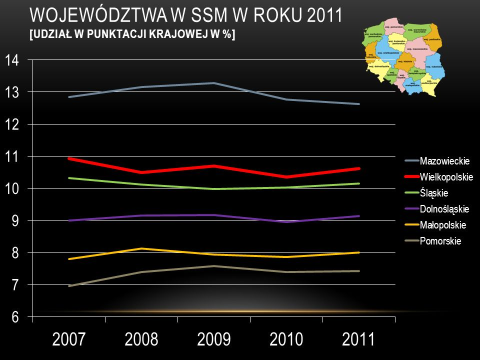 WIELKOPOLSKA - GMINY W SSM W ROKU 2011 Sklasyfikowano 87 wielkopolskich gmin (226 gmin istnieje w Wielkopolsce).
