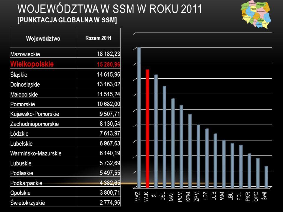 SPORTY WIELKOPOLSKI W ROKU 2011 2.