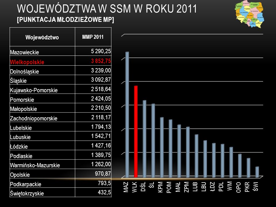 WOJEWÓDZTWA W SSM W ROKU 2011 [MMP – ZMIANY W STOSUNKU DO ROKU 2010] 1 2 3 1 2 3