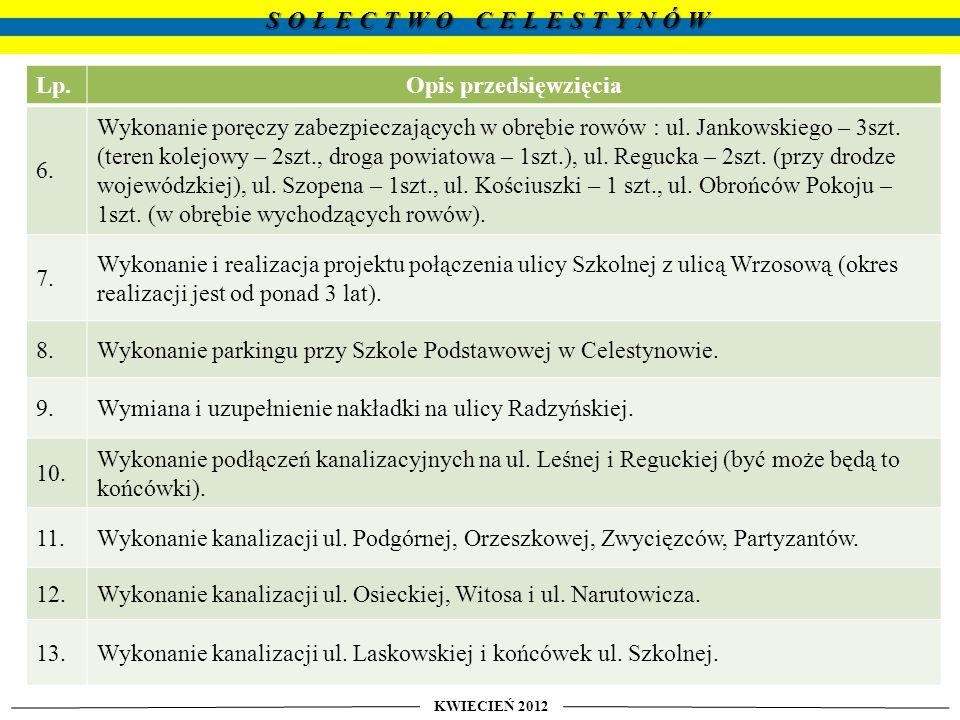 Wnioski do budżetu na 2012 rok złożone przez Sołtysa i Radę Sołecką do Rady Gminy Celestynów : KWIECIEŃ 2012 SOŁECTWO CELESTYNÓW Lp.Opis przedsięwzięcia 1.