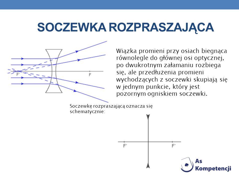 SOCZEWKA ROZPRASZAJĄCA Wiązka promieni przy osiach biegnąca równolegle do głównej osi optycznej, po dwukrotnym załamaniu rozbiega się, ale przedłużeni