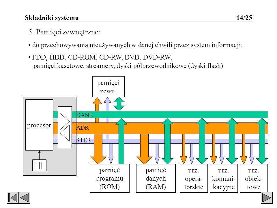 pamięci zewn. Składniki systemu 14/25 5. Pamięci zewnętrzne: do przechowywania nieużywanych w danej chwili przez system informacji; FDD, HDD, CD-ROM,