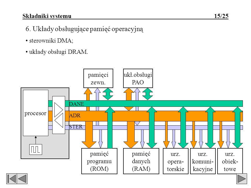 pamięci zewn. ukł.obsługi PAO Składniki systemu 15/25 6. Układy obsługujące pamięć operacyjną sterowniki DMA; układy obsługi DRAM. procesor DANE ADR S