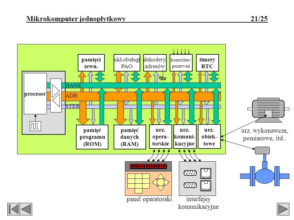 Mikrokomputer jednopłytkowy 21/25 timery RTC dekodery adresów ukł.obsługi PAO kontrolery przerwań pamięci zewn. procesor DANE ADR STER pamięć programu