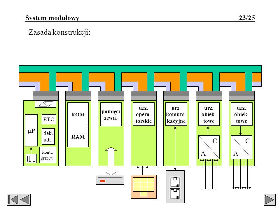 System modułowy 23/25 Zasada konstrukcji: urz. komuni- kacyjne urz. opera- torskie pamięci zewn. ROM RAM P kontr. przerw. dek. adr. RTC urz. obiek- to