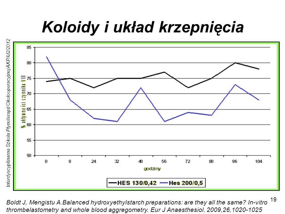 Interdyscyplinarna Szkoła Płynoterapii Okołooperacyjnej AKP/U2/2012 19 Koloidy i układ krzepnięcia Hamowanie kompleksu czynnika VIII Zmniejszony coati