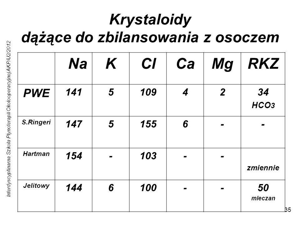 Interdyscyplinarna Szkoła Płynoterapii Okołooperacyjnej AKP/U2/2012 35 Krystaloidy dążące do zbilansowania z osoczem Małe ryzyko wahań elektrolitów os