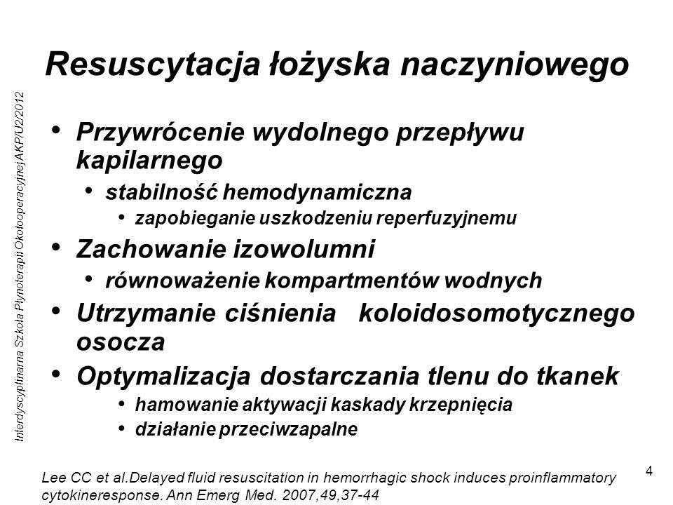 Interdyscyplinarna Szkoła Płynoterapii Okołooperacyjnej AKP/U2/2012 5 Niepowodzenie: hypowolemiczna odpowiedź zapalna Czynniki stymulacji reakcji zapalnej TNF – alfa, IL – 6, IL – 10, mleczany Indukcja syntetaz NO tonus naczyniowy, mm.