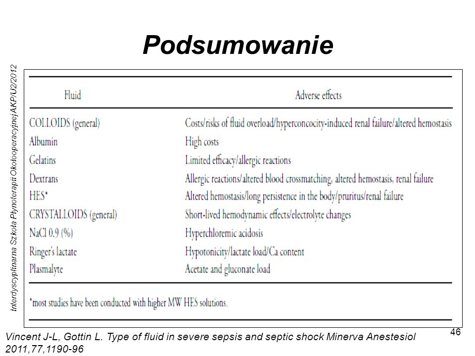 Interdyscyplinarna Szkoła Płynoterapii Okołooperacyjnej AKP/U2/2012 46 Podsumowanie Szpital Wojewódzki Bielsko – Biała 700 łóżek W marcu 2012 r w pion