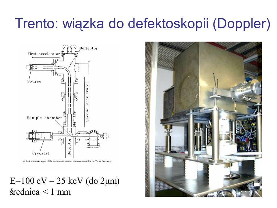 Mikroskop pozytonowy (Monachium) E=500 eV – 25 keV spot = 2 μm