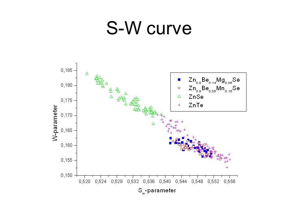 S-W curve