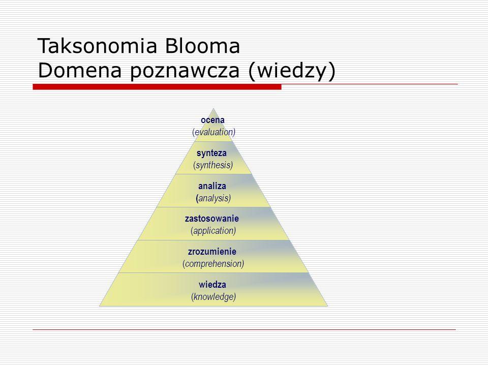 ocena ( evaluation) synteza ( synthesis) analiza ( analysis) zastosowanie ( application) zrozumienie ( comprehension) wiedza ( knowledge) Taksonomia Blooma Domena poznawcza (wiedzy)