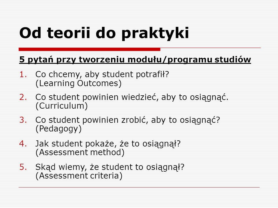 Od teorii do praktyki 5 pytań przy tworzeniu modułu/programu studiów 1.Co chcemy, aby student potrafił? (Learning Outcomes) 2.Co student powinien wied