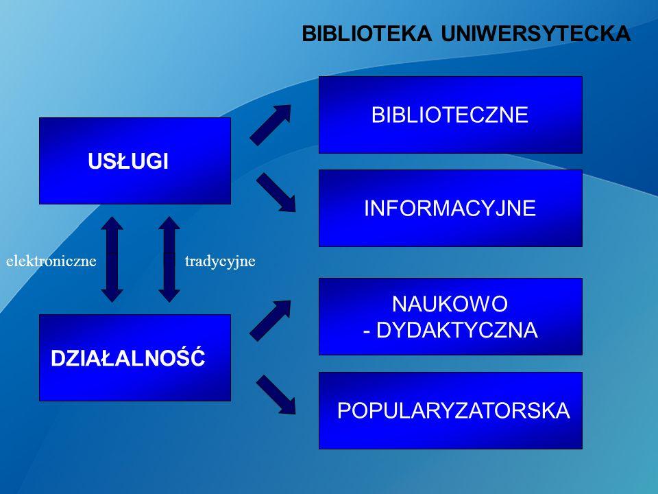 BIBLIOTEKA UNIWERSYTECKA USŁUGI BIBLIOTECZNE NAUKOWO - DYDAKTYCZNA INFORMACYJNE POPULARYZATORSKA DZIAŁALNOŚĆ tradycyjneelektroniczne