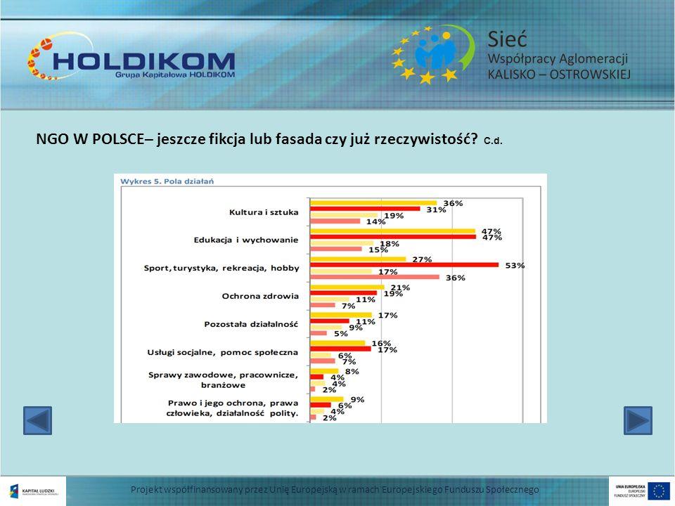 7 NGO W POLSCE– jeszcze fikcja lub fasada czy już rzeczywistość? C.d. Projekt współfinansowany przez Unię Europejską w ramach Europejskiego Funduszu S
